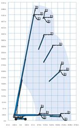 Suorapuominen kuukulkija (dieselkäyttöinen, 4 WD, levitettävät akselit), 56m