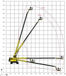 Suorapuominen kuukulkija (dieselkäyttöinen, 4 WD), 28m