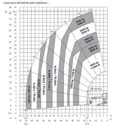 Kurottaja, 25m, 5t, ympäripyörivä